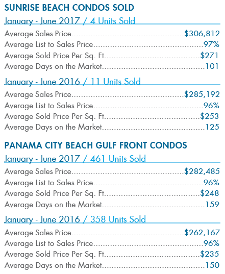 Sunrise Beach Sold